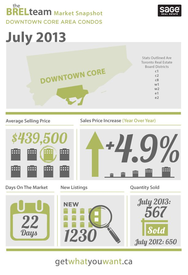 Condo Market - July 2013