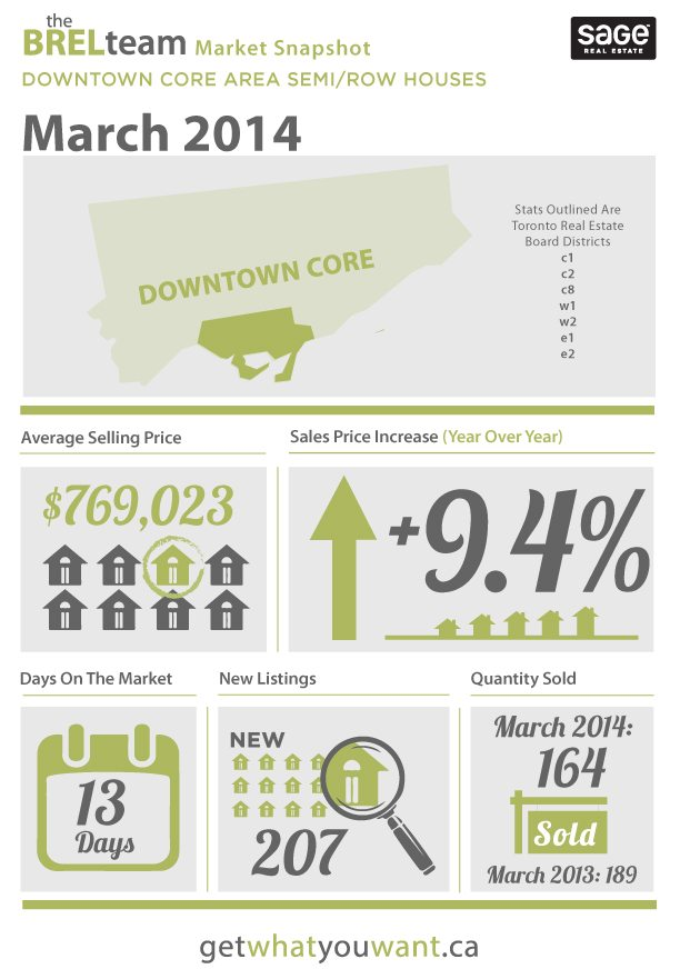 Toronto Real Estate Statistics 2014