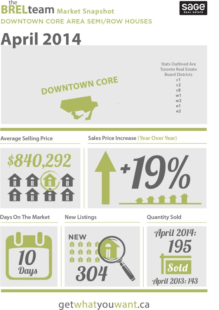 theBRELteam_State_of_the_Market_Downtown_SEMI-ROW_APR