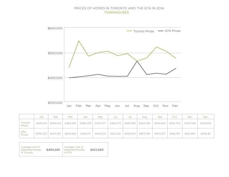 2014 Townhouse Prices Toronto vs GTA