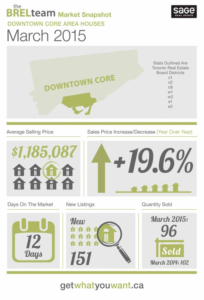 theBRELteam_State_of_the_Market_Downtown_HOUSES_MAR-01