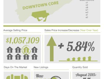 theBRELteam_State_of_the_Market_Downtown_HOUSES_AUG