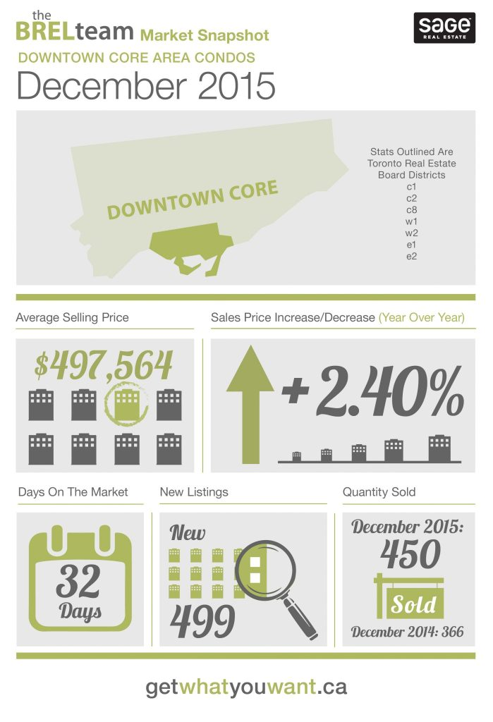 theBRELteam_State_of_the_Market_Downtown_CONDOS_DEC