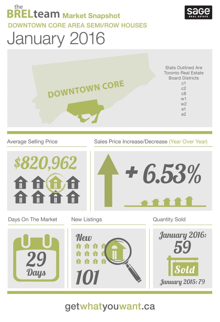 theBRELteam_State_of_the_Market_Downtown_SEMI-ROW_JAN2016