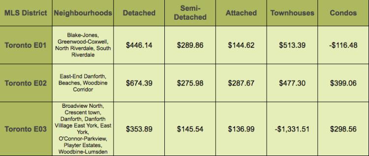 Toronto Price Increases - East