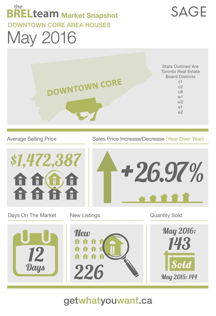 theBRELteam_State_of_the_Market_Downtown_HOUSES_MAY2016