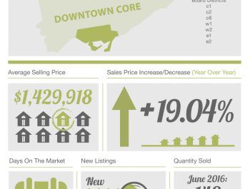 theBRELteam_State_of_the_Market_Downtown_HOUSES_JUN2016