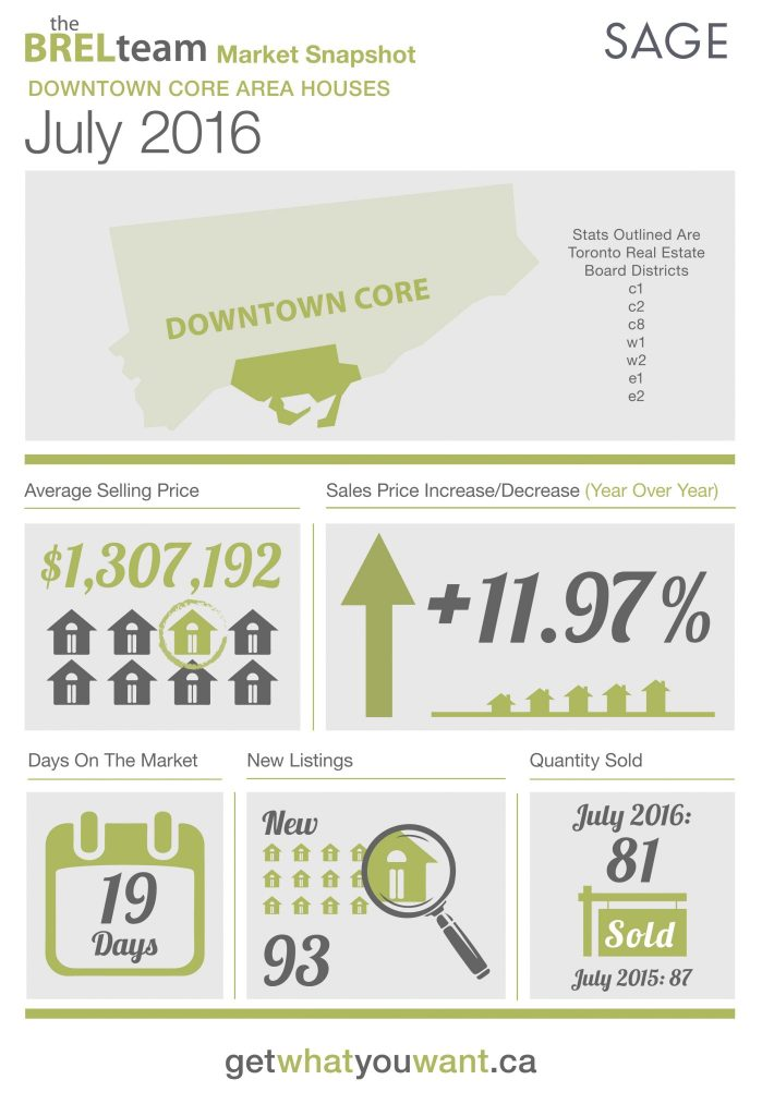 theBRELteam_State_of_the_Market_Downtown_HOUSES_JUL2016