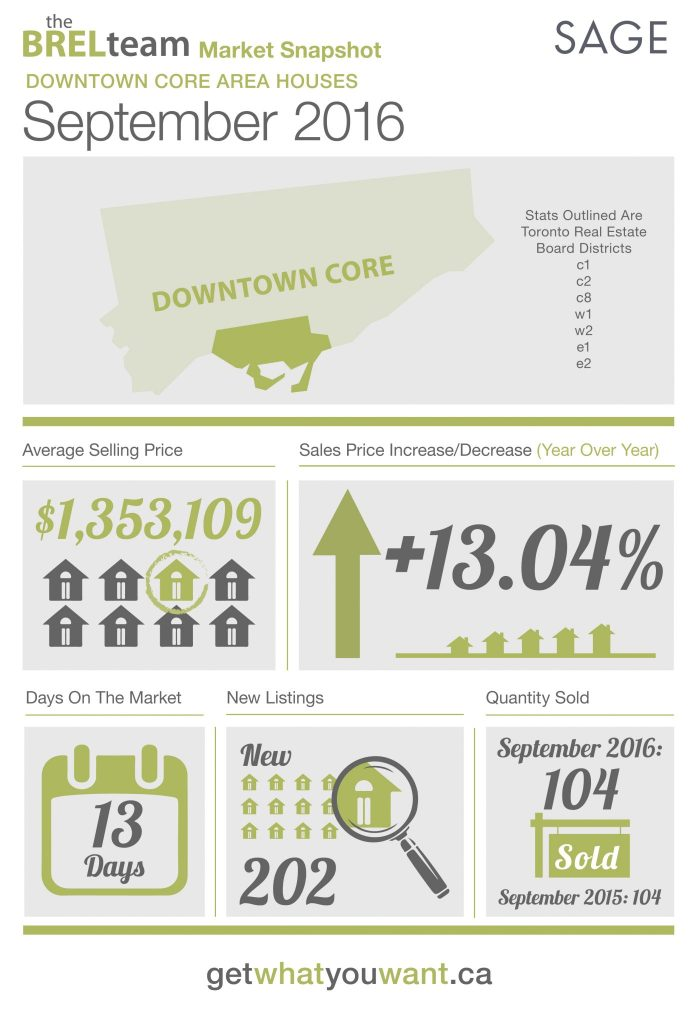 thebrelteam_state_of_the_market_downtown_houses_sept2016