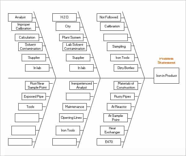 8+ Fishbone diagram templates - Word Excel PDF Formats