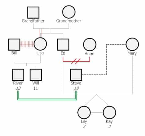 genogram image 4
