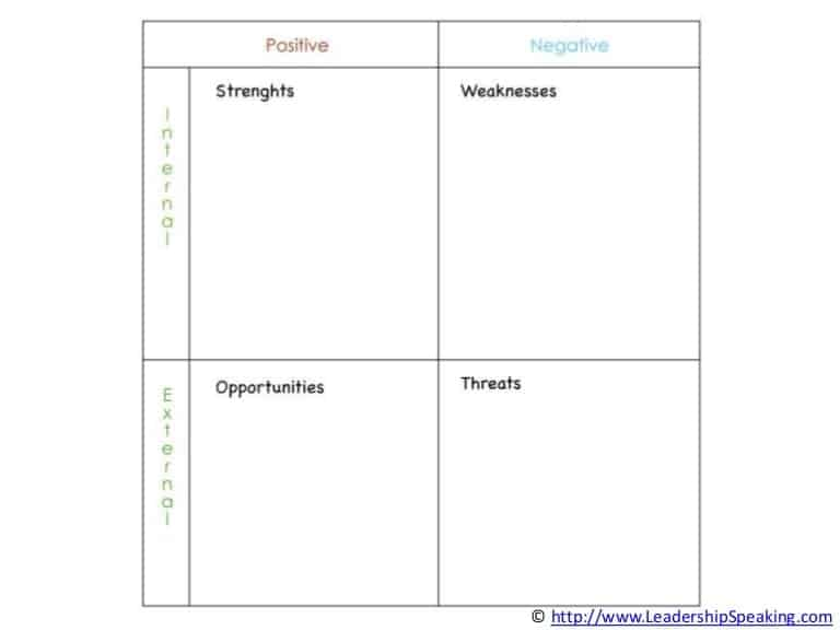 SWOT analysis template 541