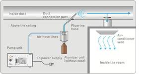 De professioneel geursystemen, Select One Type zorgt voor diffusie om het aroma door het kanalensysteem te verspreiden. Geurbeleving