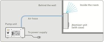 De professioneel geursysteem, Select one type op een nabijgelegen locatie plaatsen en de geur in de gewenste ruimte voeren