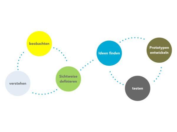 Design Thinking erklärt | gezeitenraum