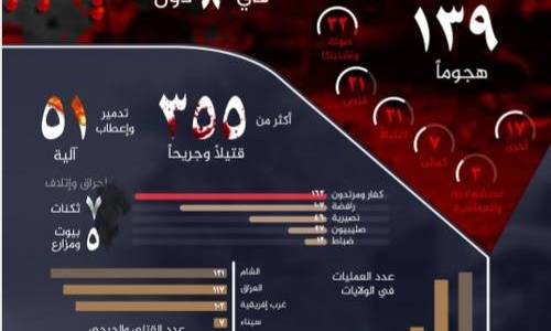 The Islamic State's own accounts of the 'Revenge' expedition