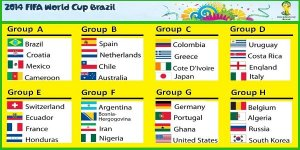 World Cup Soccer Draw 2014
