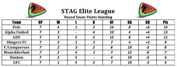 Round 7 points standing