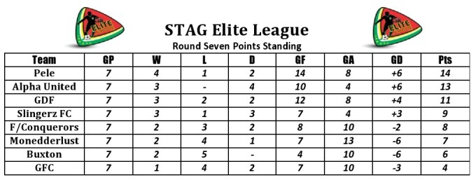 Round 7 points standing