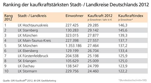 Top 10 Kreise GfK Kaufkraft 2012 - GfK GeoMarketing