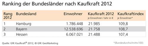 Top 3 Bundesländer GfK Kaufkraft 2012 - GfK GeoMarketing