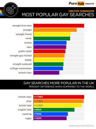 Most popular gay searches in the UK