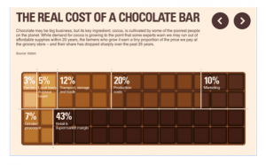 Cost of chocolate