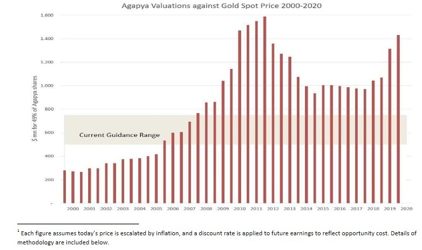 The 49% value of Agyapa shares of between 0m and 0m is low – Open Oil