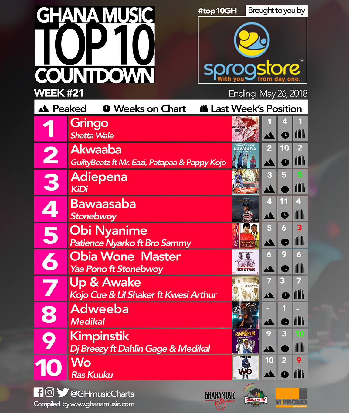 Week #21: Ghana Music Top 10 Countdown