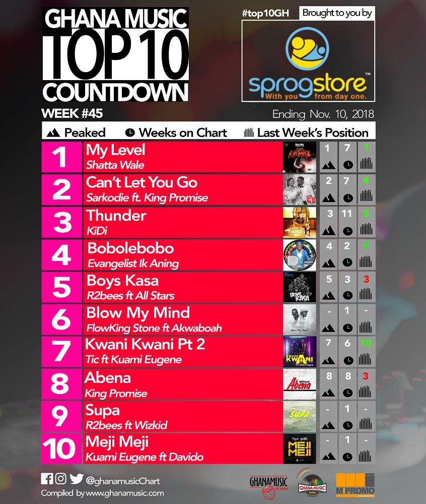 Week #45: Ghana Music Top 10 Countdown