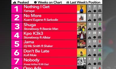 Week 21: Ghana Music Top 10 Countdown
