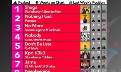 2019 Week 22: Ghana Music Top 10 Countdown