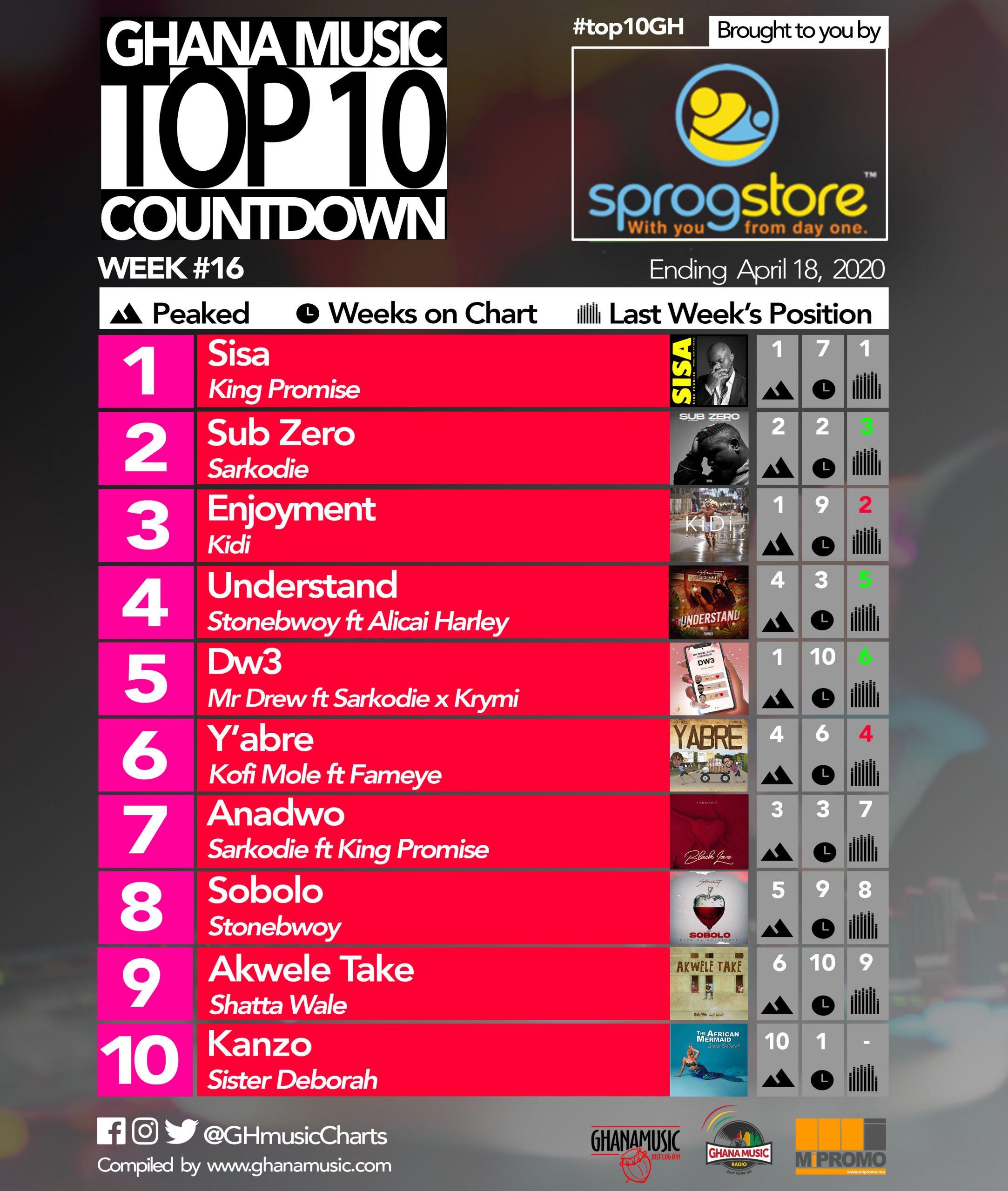2020 Week 16: Ghana Music Top 10 Countdown