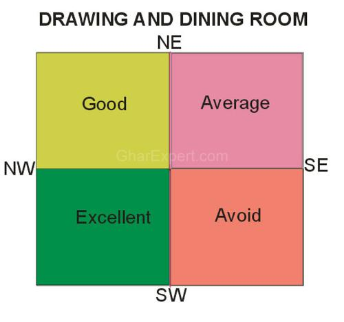 Sofa Placement Vastu Brokeasshomecom : 913200712527831200744415dinning and drawing room lo from brokeasshome.com size 500 x 468 jpeg 15kB