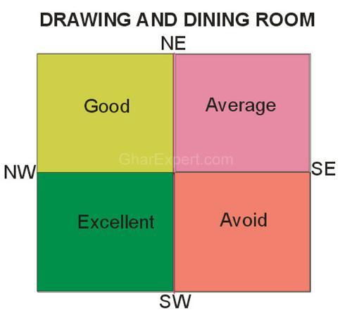 Vastu Dining Location
