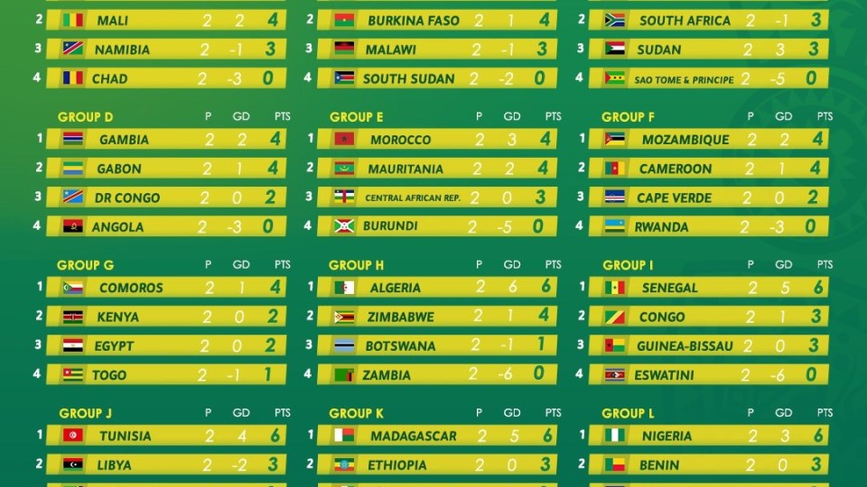 Standings Of AFCON2022 Ahead Of The Matchday 3. 4