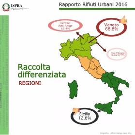 Alcuni dati sul riciclo dei rifiuti in Italia, forniti dall'Ispra