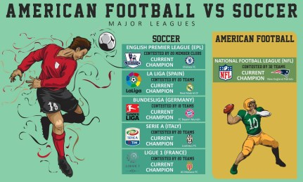 EU Football vs USA Football