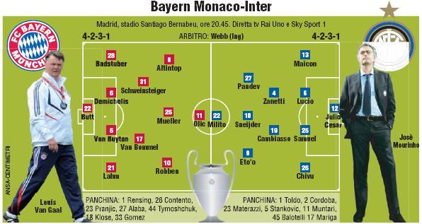 Bayern Monaco - Inter