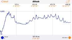 The altitude map for the SPITS Run day nine.