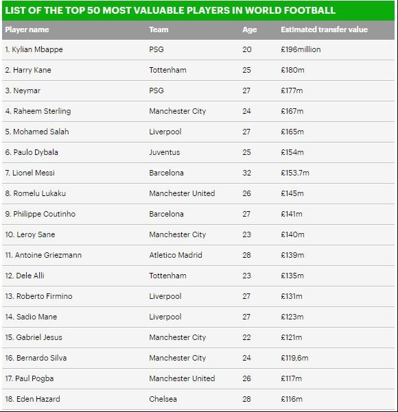 Mbappe tops world most valuable Football Players with £196m ahead of others; See full list of the top 50