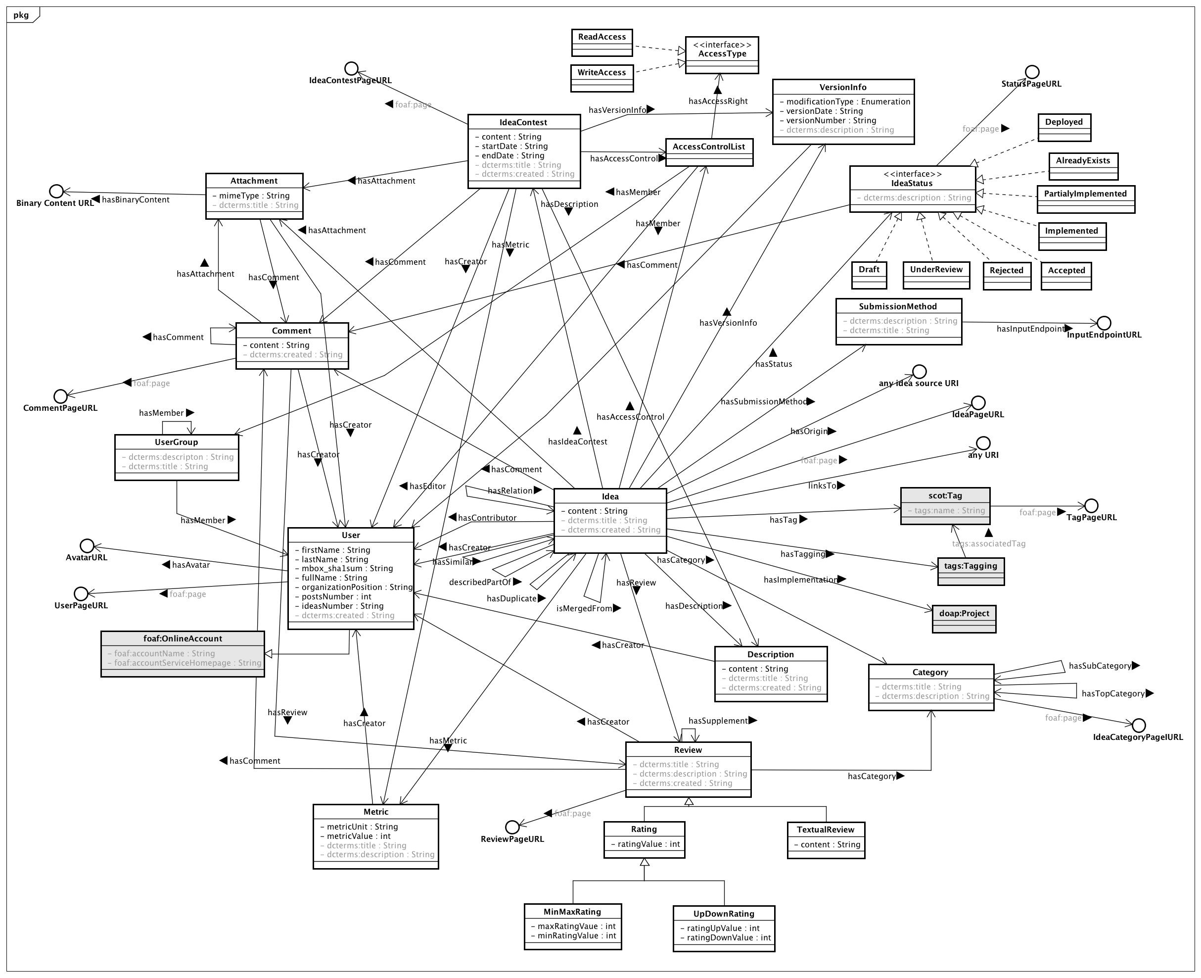 Gi2mo Ontology Specification