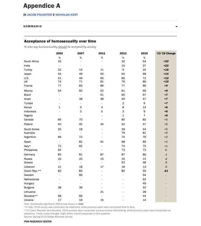 L'Italia non è un Paese omofobia. Pew Research Center