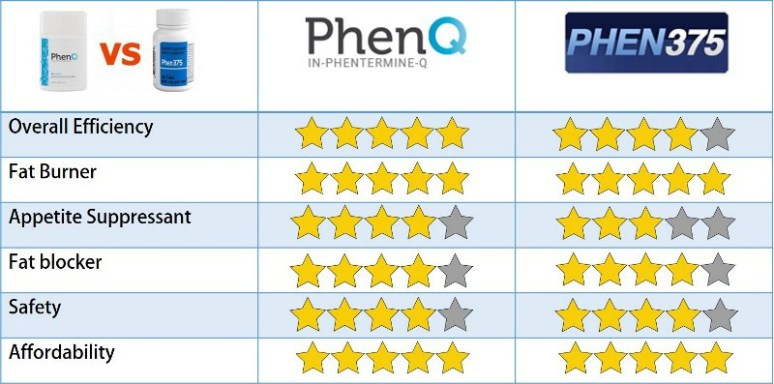 Which is better PhenQ or phentermine?