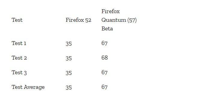 Firefox velocità