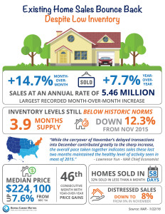 Existing Home Sales Bounce Back