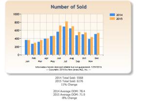 Total Sales 2014 vs 2015 Bergen County