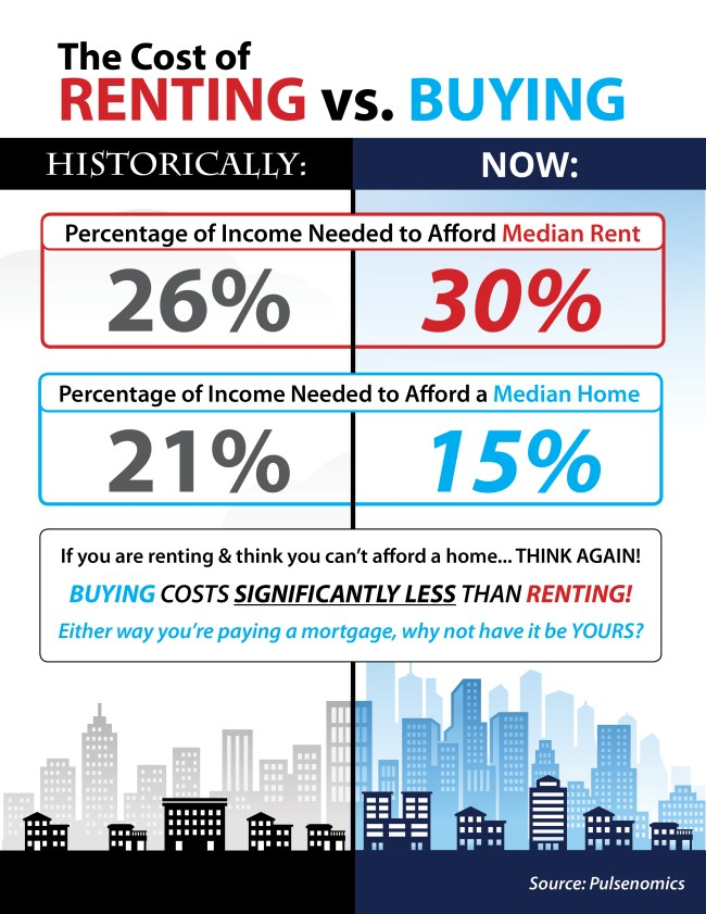 Do You Know the Real Cost of Renting vs. Buying? [INFOGRAPHIC] | Simplifying The Market