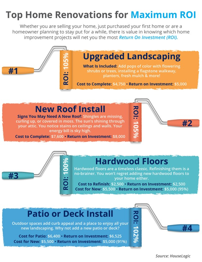 Top Home Renovations for Maximum ROI [INFOGRAPHIC]   Simplifying The Market