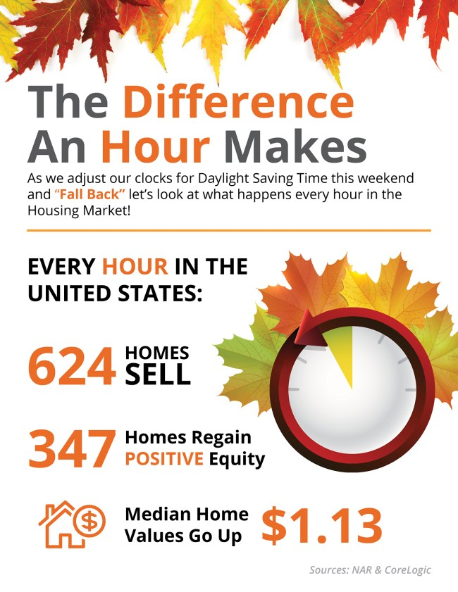 The Difference an Hour Makes This Fall in Real Estate [INFOGRAPHIC] | Simplifying The Market